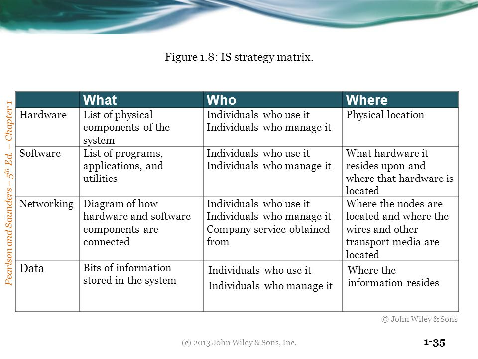 What Who Where Data Figure 1.8: IS strategy matrix. Hardware