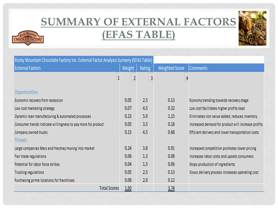 Summary of External Factors (EFAS Table)