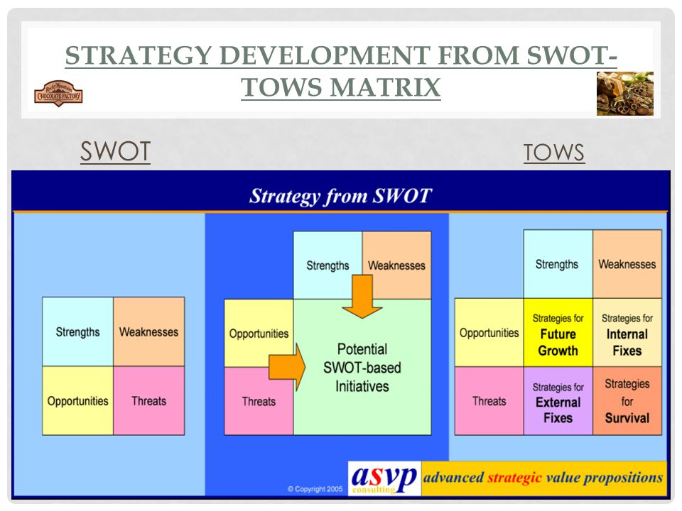 Strategy Development from SWOT-TOWS Matrix