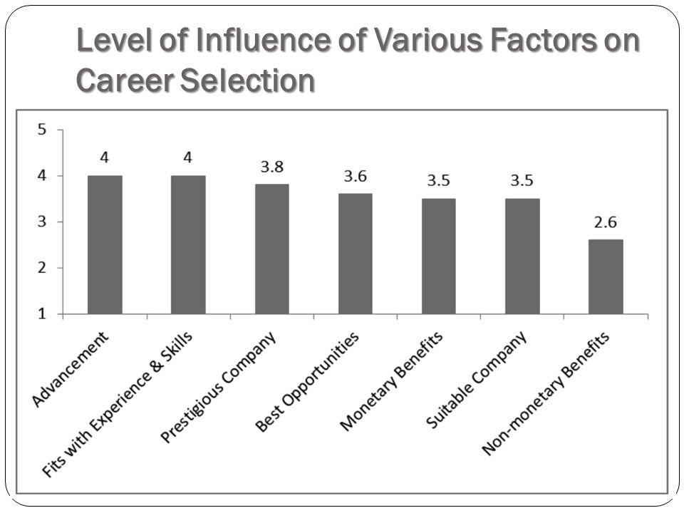 Level of Influence of Various Factors on Career Selection