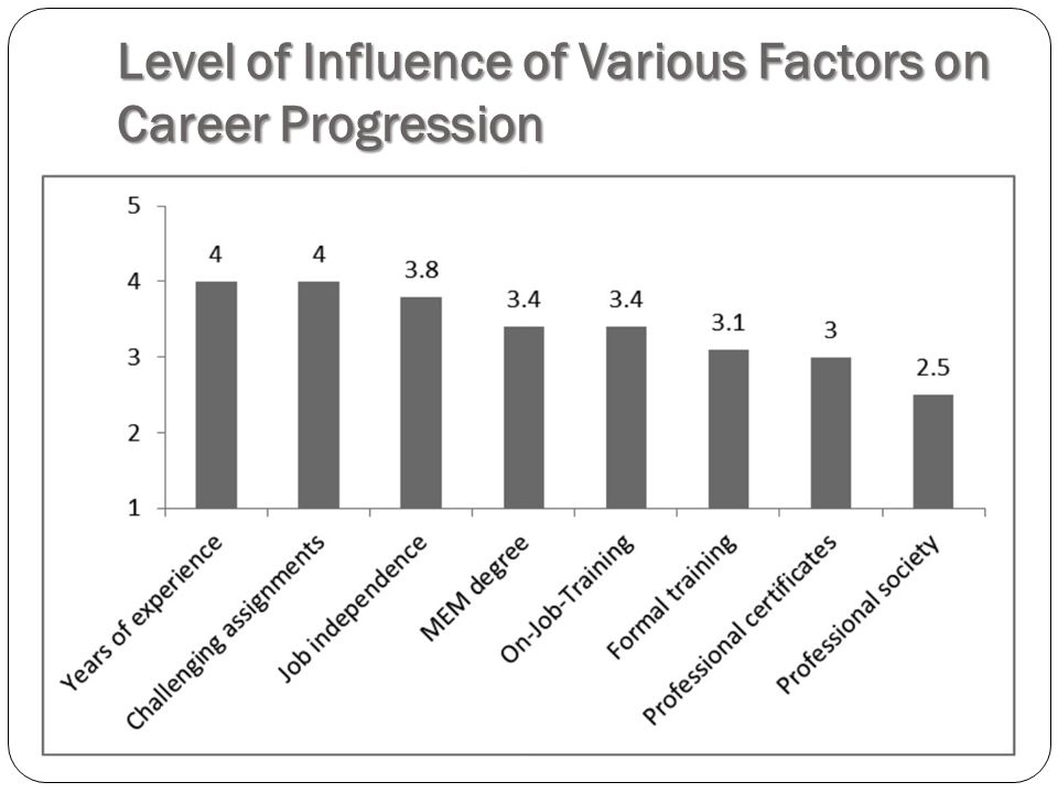Level of Influence of Various Factors on Career Progression