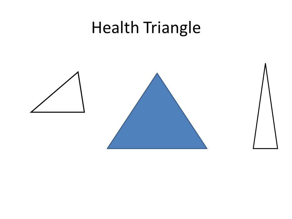 Health Triangle 3 elements of health are interconnected