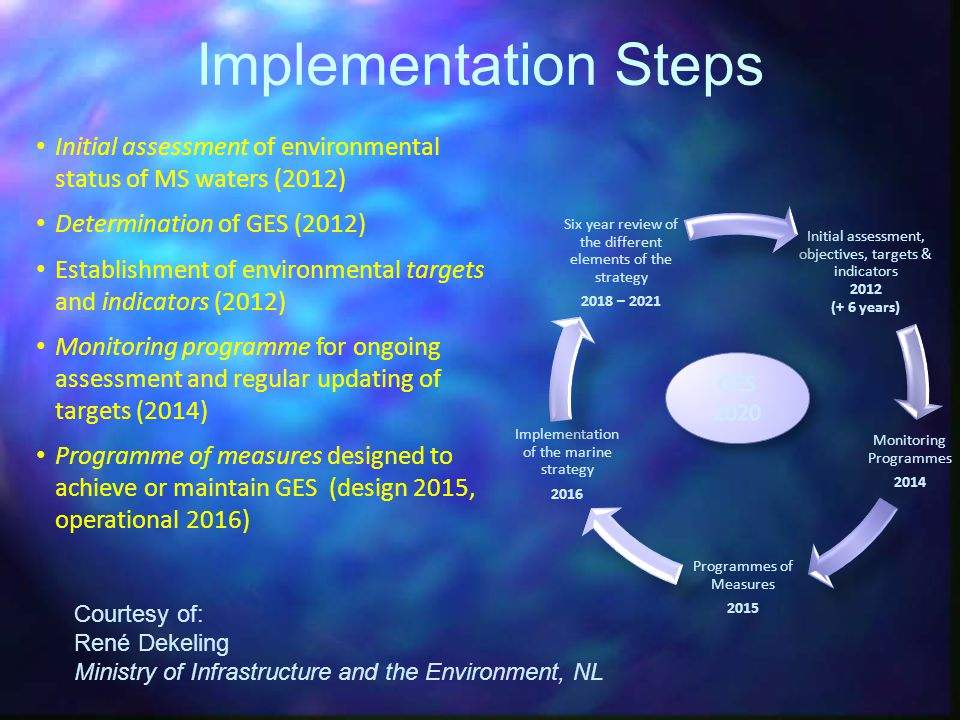 Implementation Steps Initial assessment of environmental status of MS waters (2012) Determination of GES (2012)