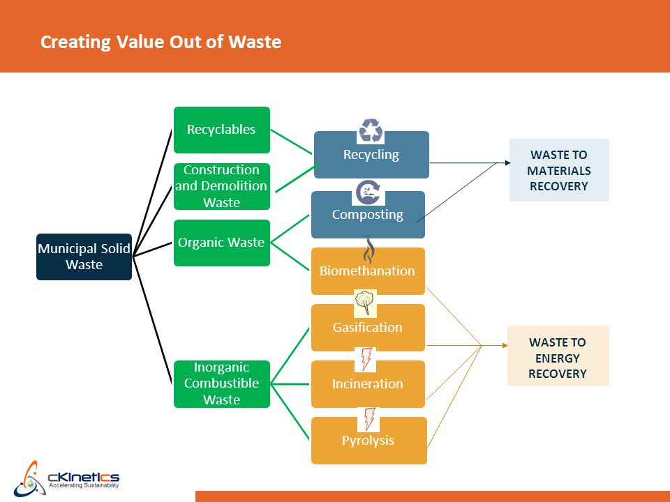 Creating Value Out of Waste