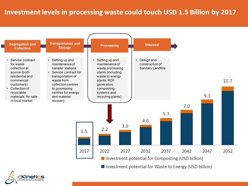Investment levels in processing waste could touch USD 1