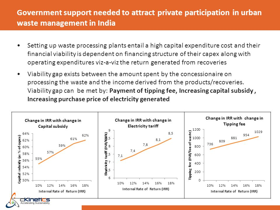 Government support needed to attract private participation in urban waste management in India