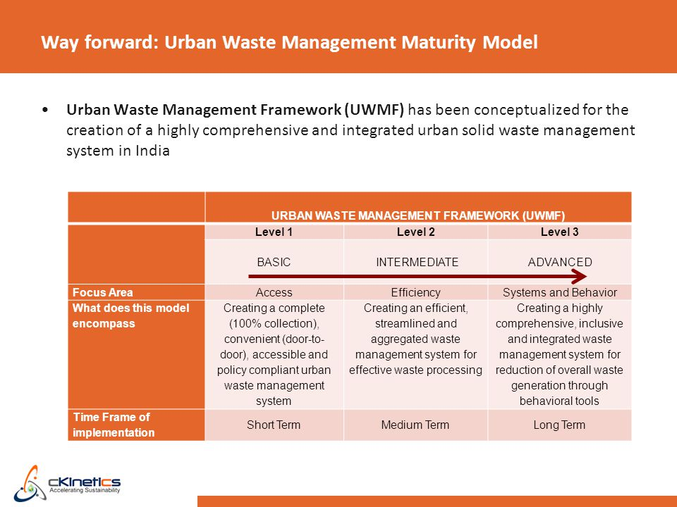 Way forward: Urban Waste Management Maturity Model