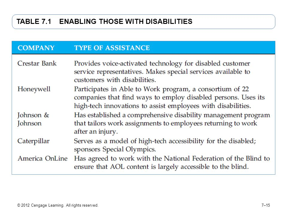 TABLE 7.1 Enabling Those with Disabilities