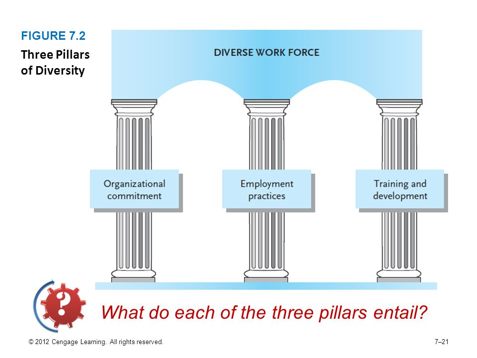 What do each of the three pillars entail