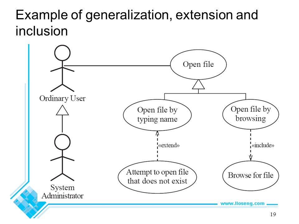 Example of generalization, extension and inclusion