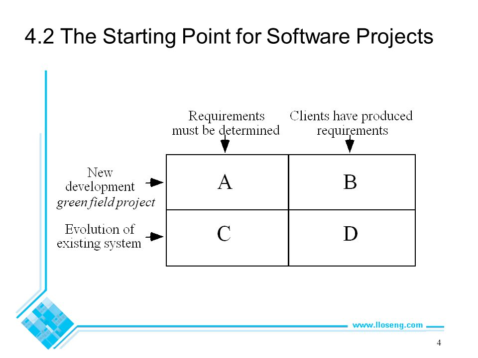 4.2 The Starting Point for Software Projects