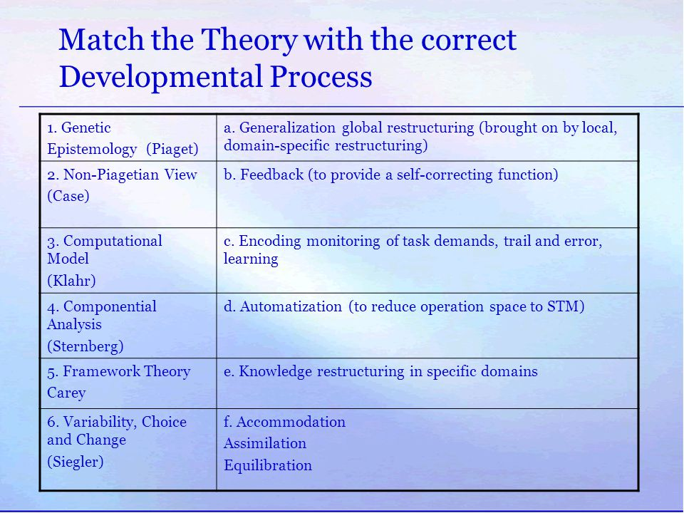 Match the Theory with the correct Developmental Process
