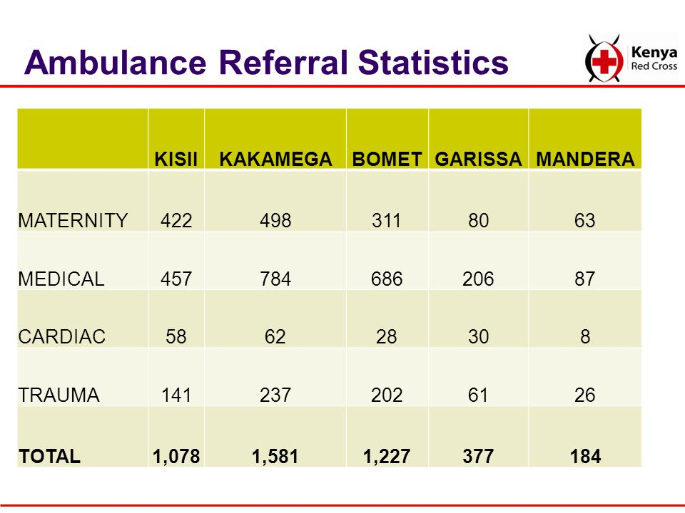 Ambulance Referral Statistics