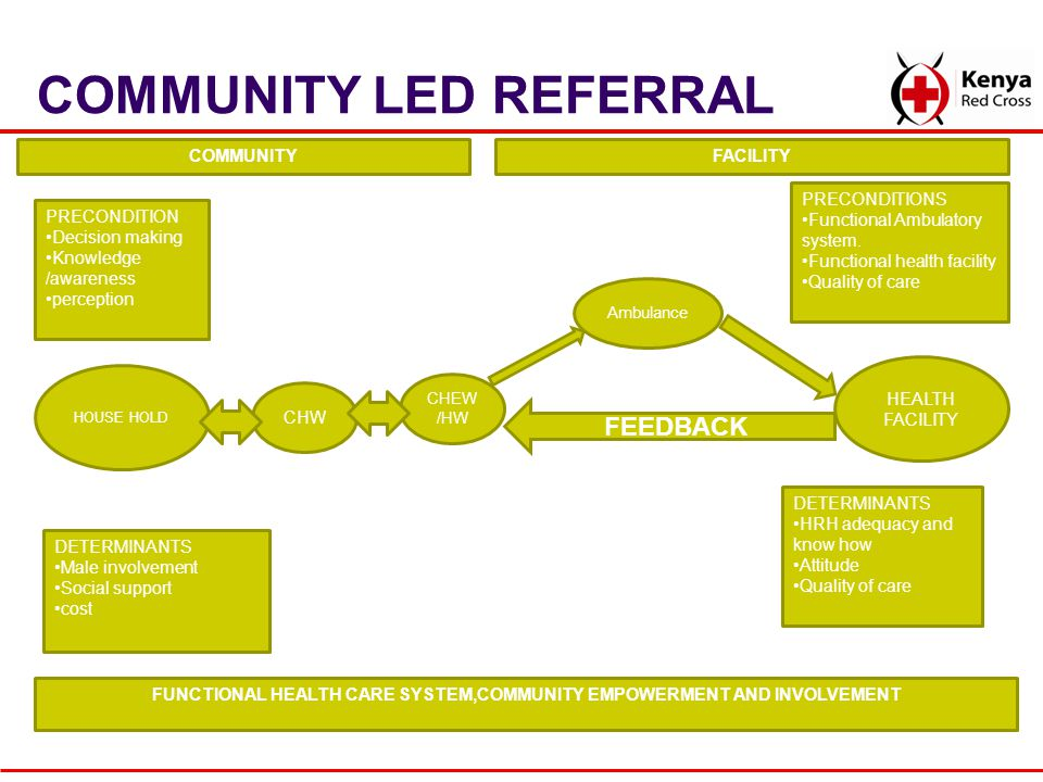 COMMUNITY LED REFERRAL