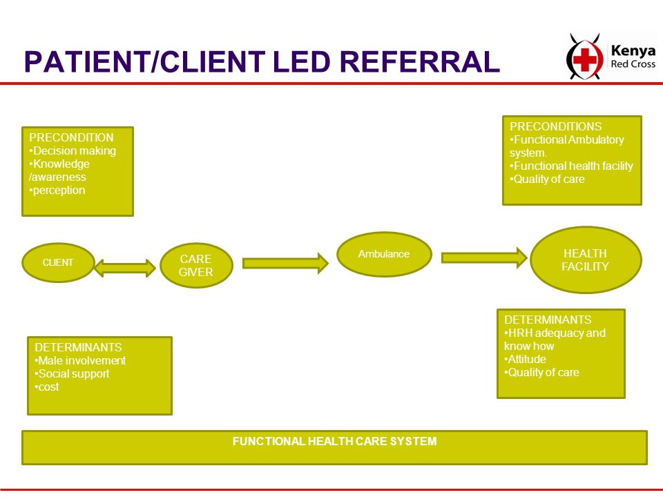 PATIENT/CLIENT LED REFERRAL