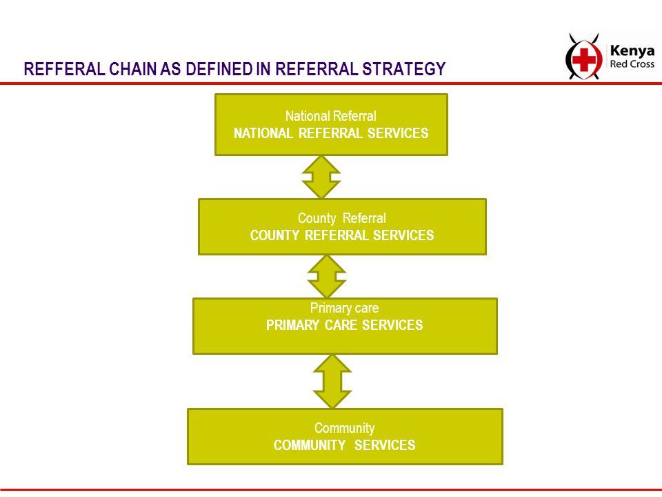 REFFERAL CHAIN AS DEFINED IN REFERRAL STRATEGY