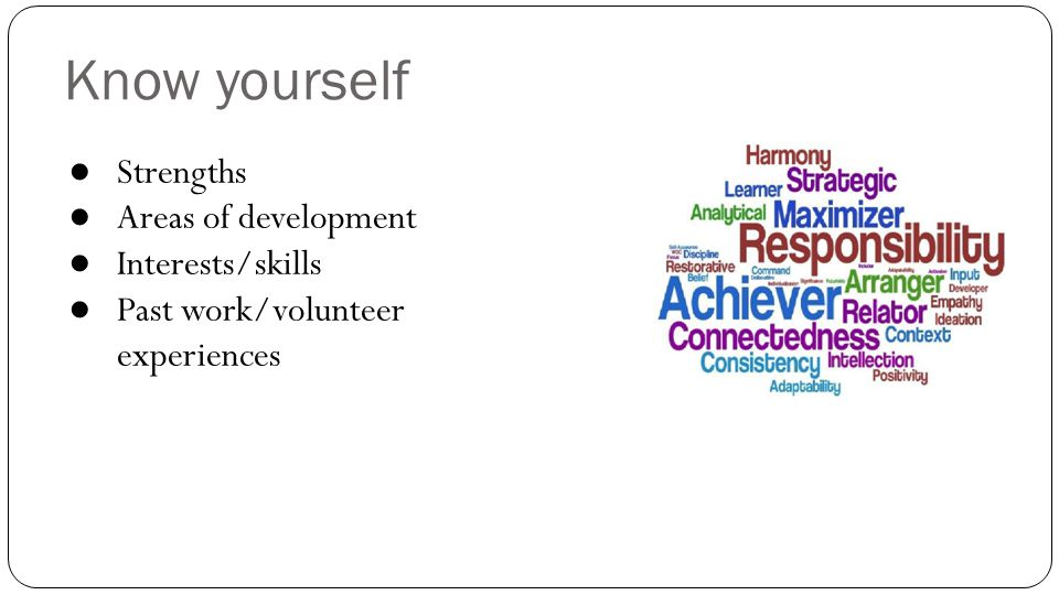 Know yourself Strengths Areas of development Interests/skills