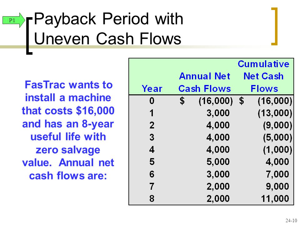 Payback Period with Uneven Cash Flows