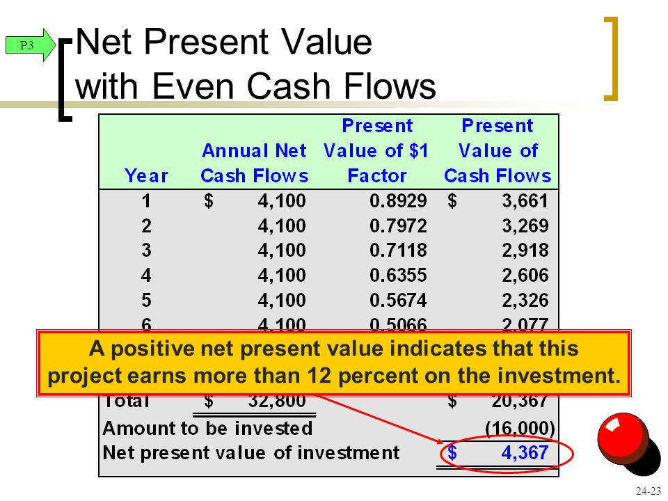 Net Present Value with Even Cash Flows