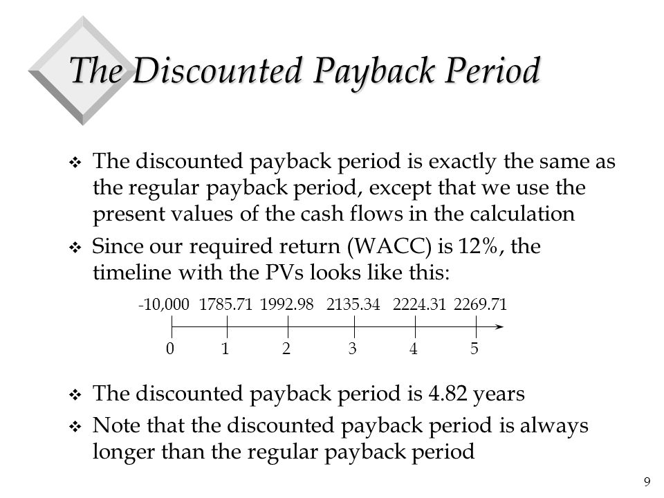 The Discounted Payback Period