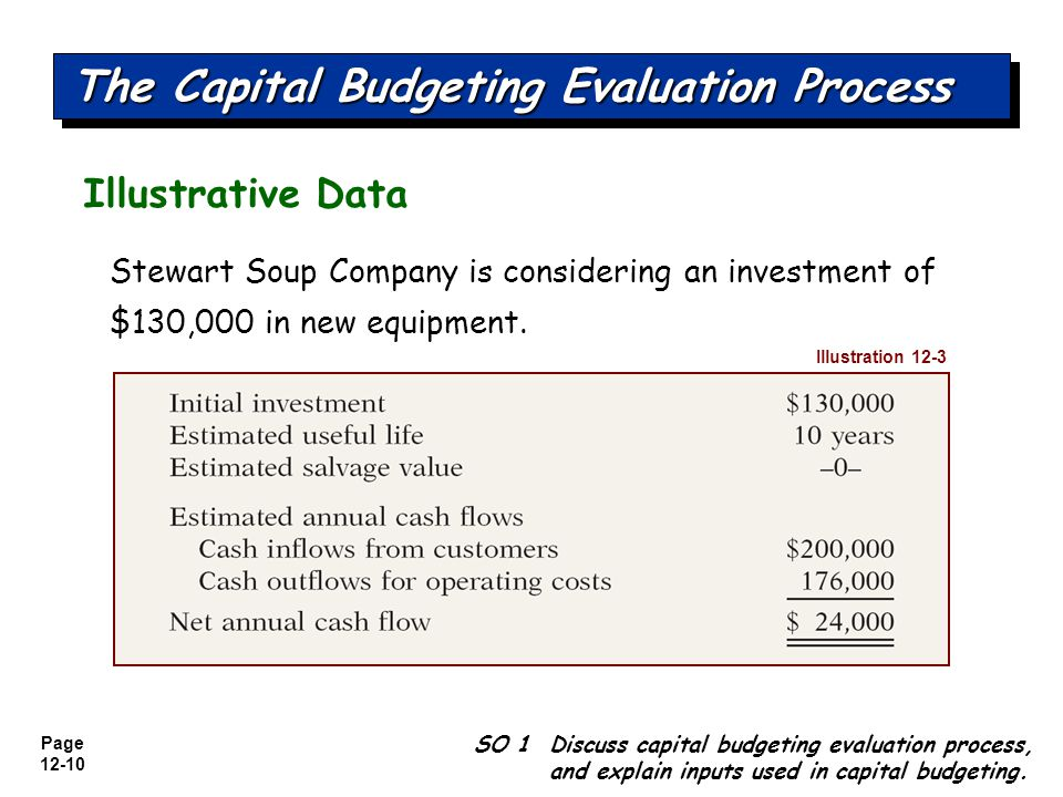 The Capital Budgeting Evaluation Process
