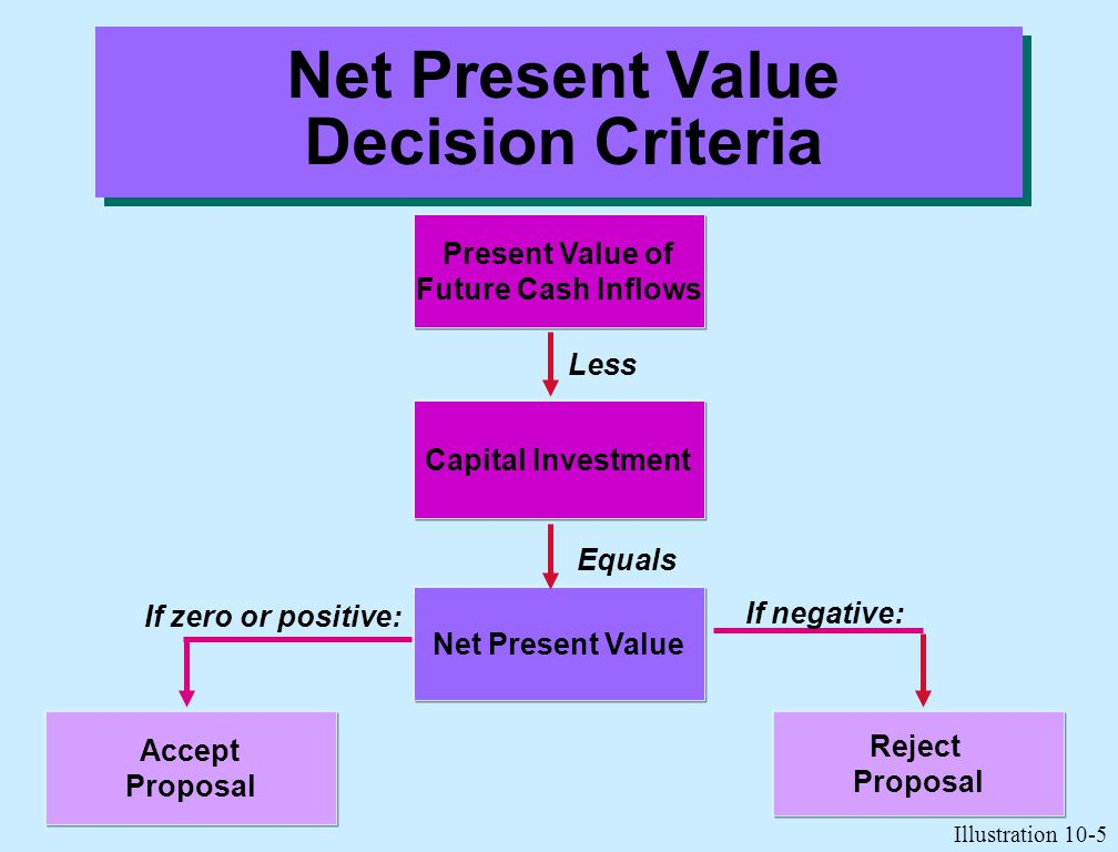 Net Present Value Decision Criteria
