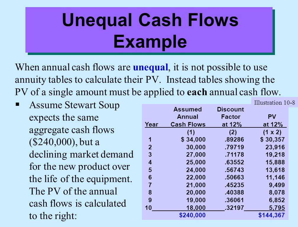 Unequal Cash Flows Example