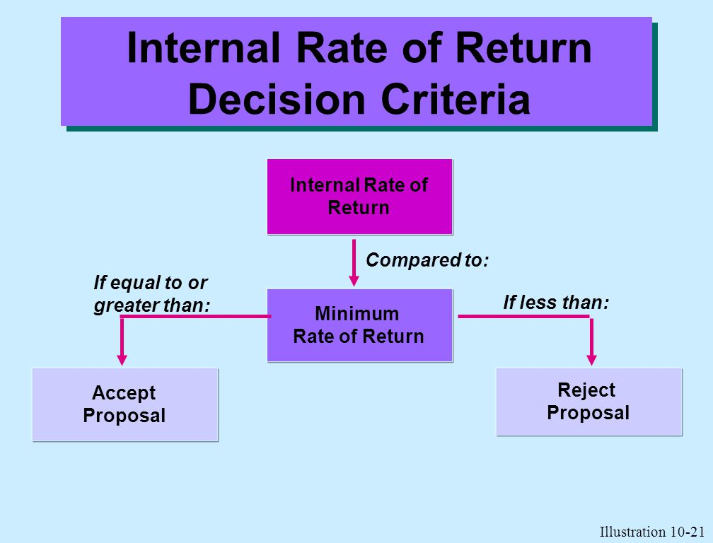 Internal Rate of Return Decision Criteria