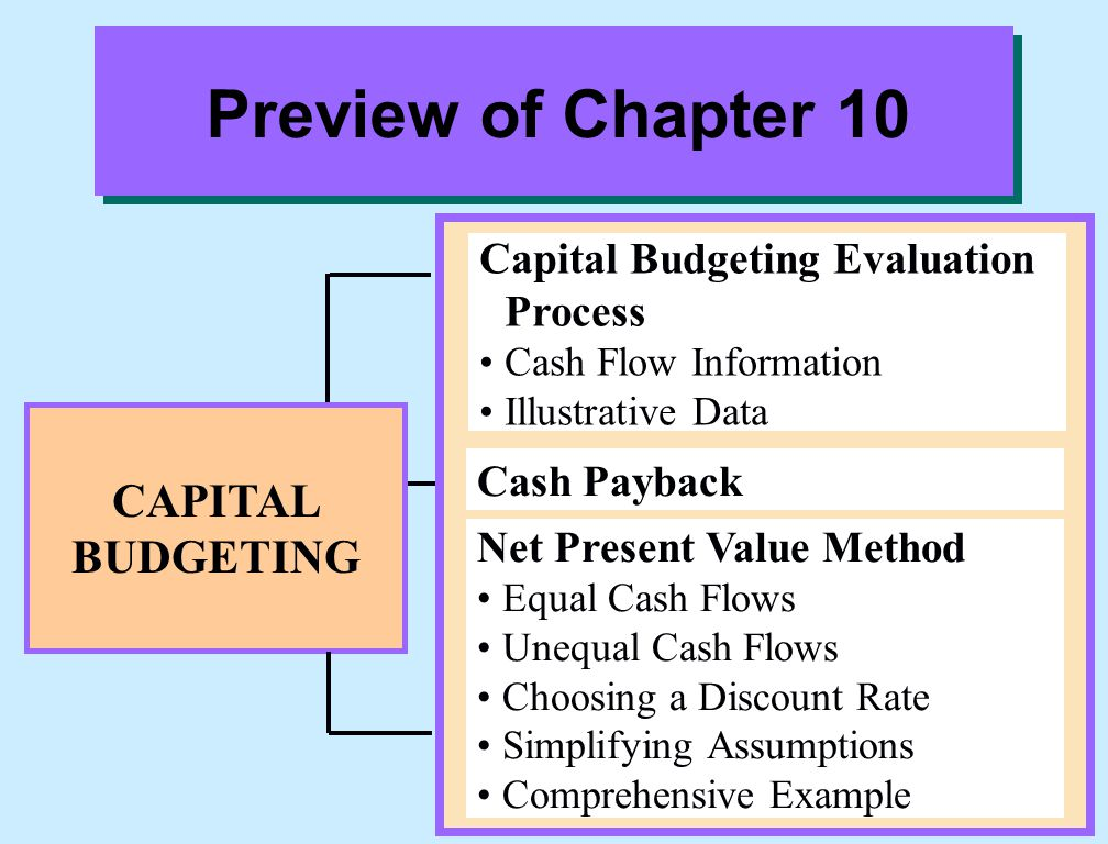 Preview of Chapter 10 CAPITAL BUDGETING
