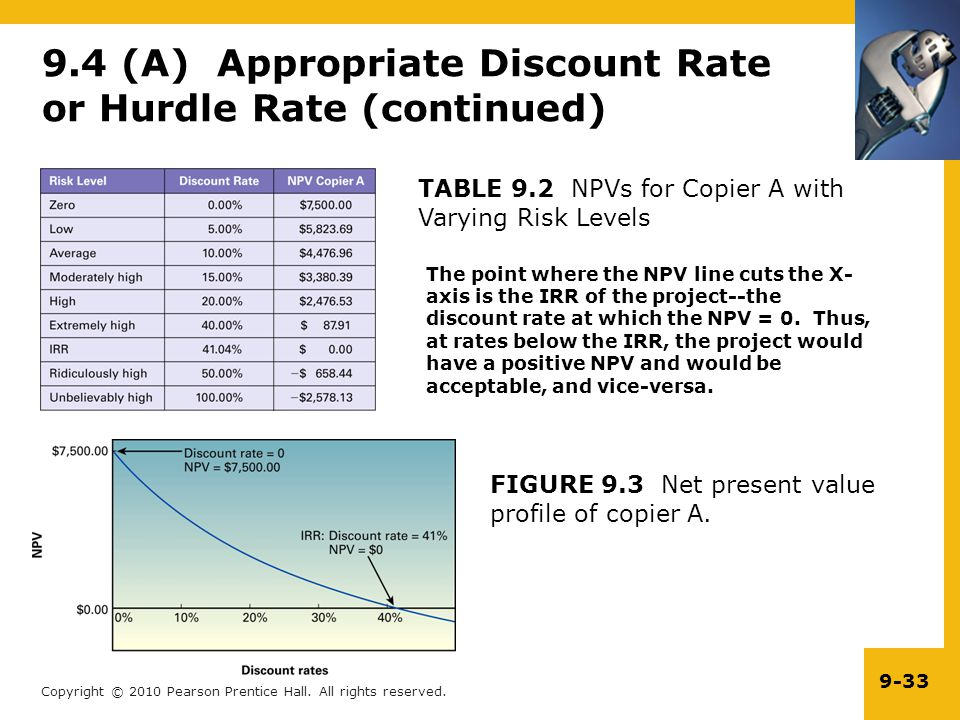 9.4 (A) Appropriate Discount Rate or Hurdle Rate (continued)