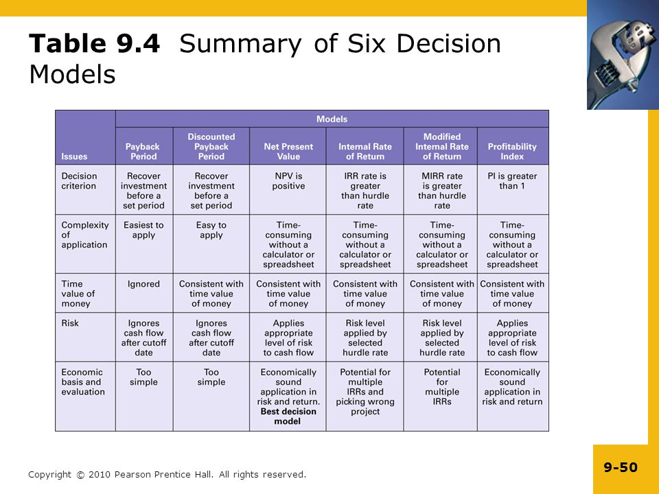 Table 9.4 Summary of Six Decision Models