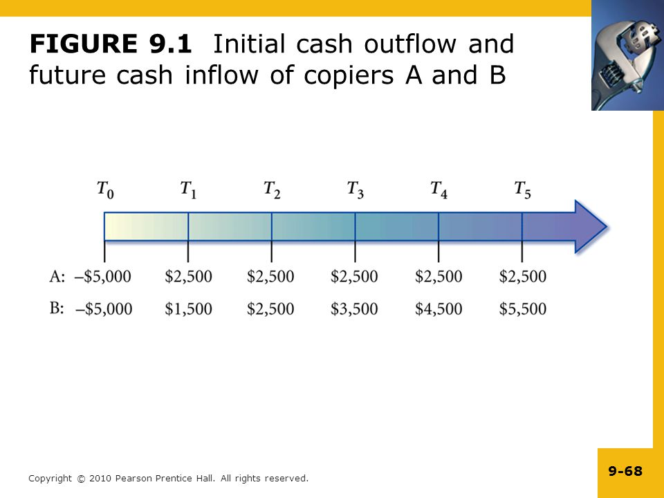 FIGURE 9.1 Initial cash outflow and future cash inflow of copiers A and B