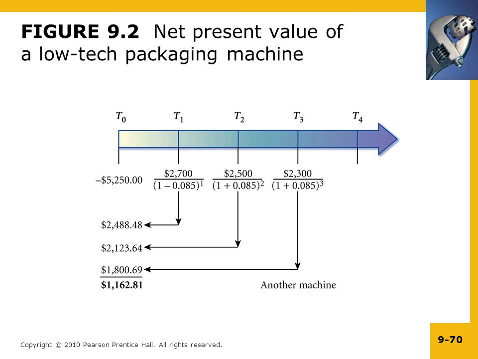 FIGURE 9.2 Net present value of a low-tech packaging machine