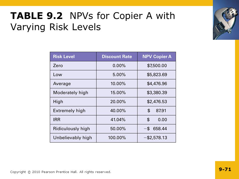 TABLE 9.2 NPVs for Copier A with Varying Risk Levels