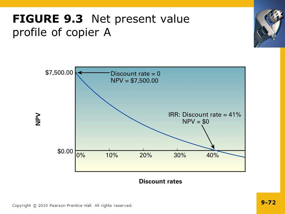 FIGURE 9.3 Net present value profile of copier A