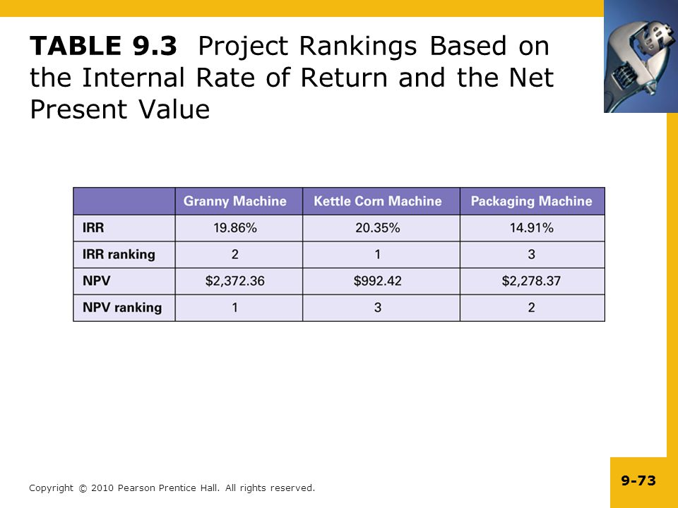 TABLE 9.3 Project Rankings Based on the Internal Rate of Return and the Net Present Value