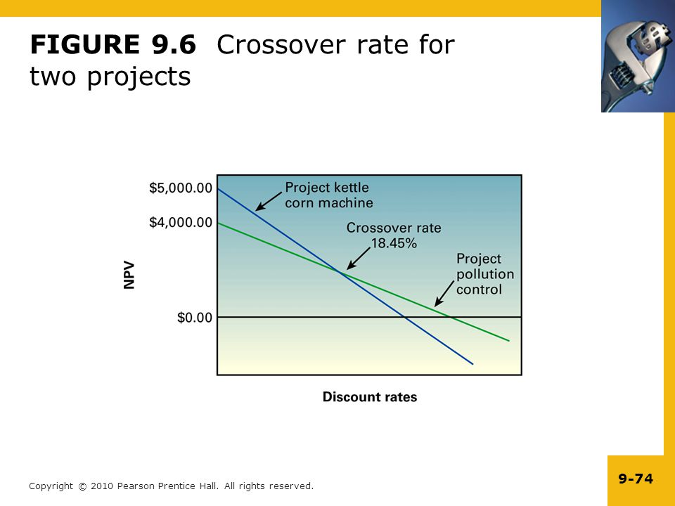 FIGURE 9.6 Crossover rate for two projects