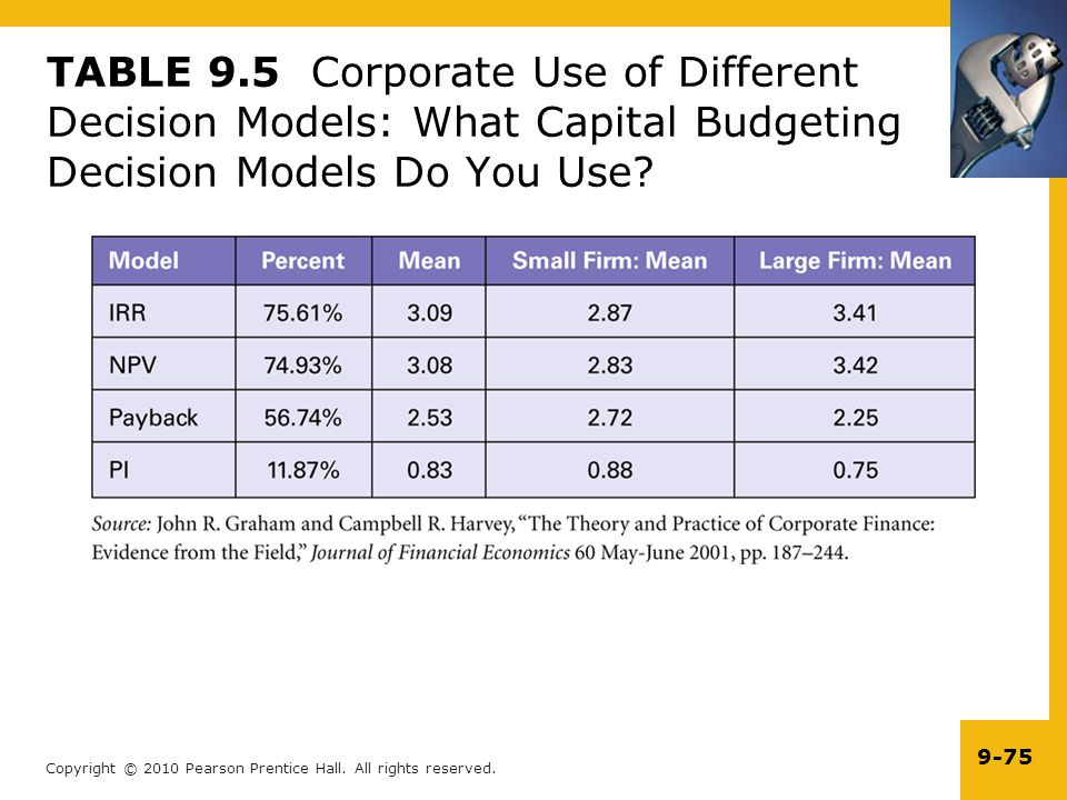 TABLE 9.5 Corporate Use of Different Decision Models: What Capital Budgeting Decision Models Do You Use