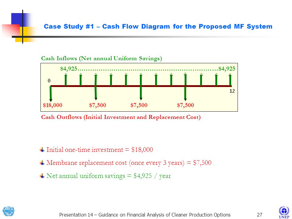 Case Study #1 – Cash Flow Diagram for the Proposed MF System