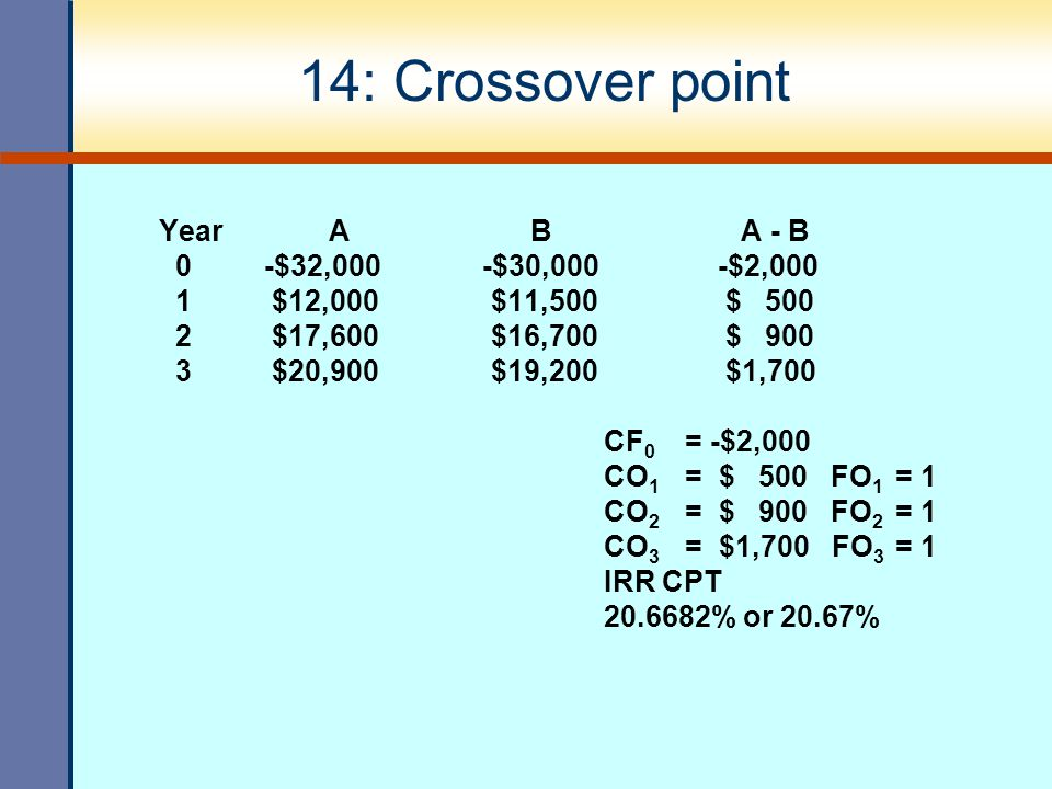 14: Crossover point Year A B A - B 0 -$32,000 -$30,000 -$2,000