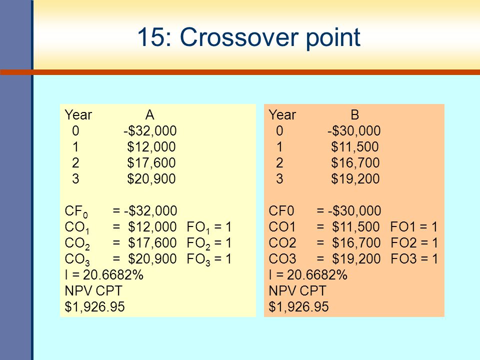 15: Crossover point Year A 0 -$32,000 1 $12,000 2 $17,600 3 $20,900