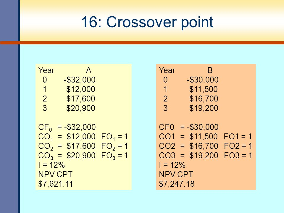 16: Crossover point Year A 0 -$32,000 1 $12,000 2 $17,600 3 $20,900