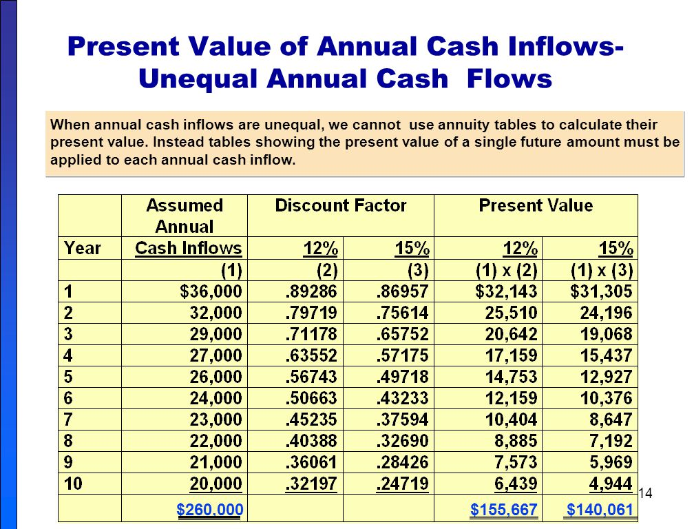 Present Value of Annual Cash Inflows-Unequal Annual Cash Flows