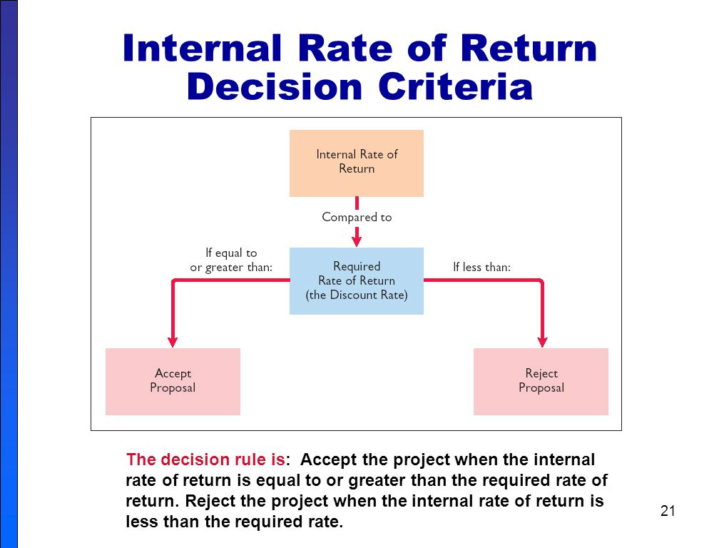 Internal Rate of Return Decision Criteria