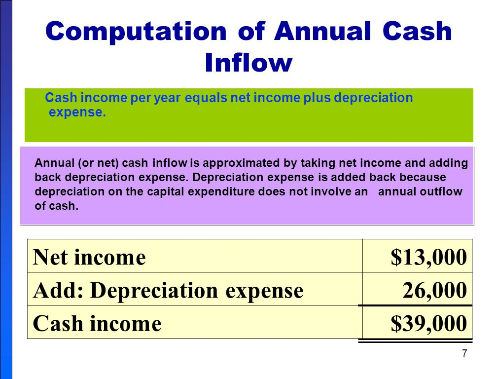 Computation of Annual Cash Inflow