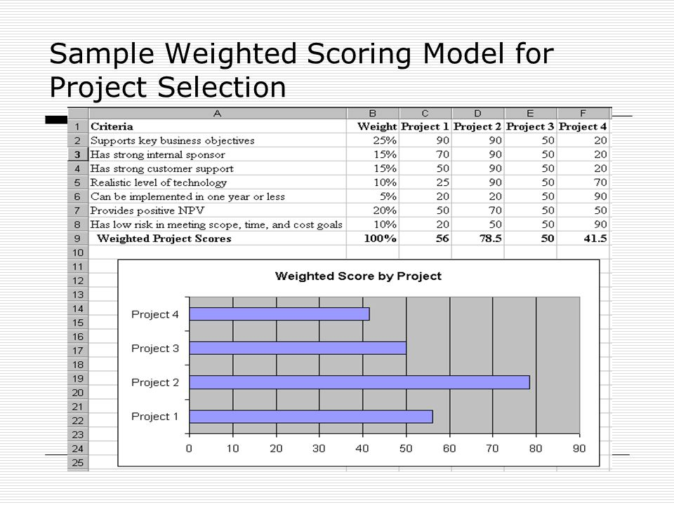 weighted scoring model Principles of scoring models in project management  creating a scoring model  group and a weighted average total project score scoring criteria should.