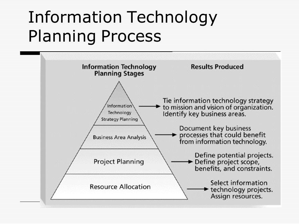 Information Technology Planning Process