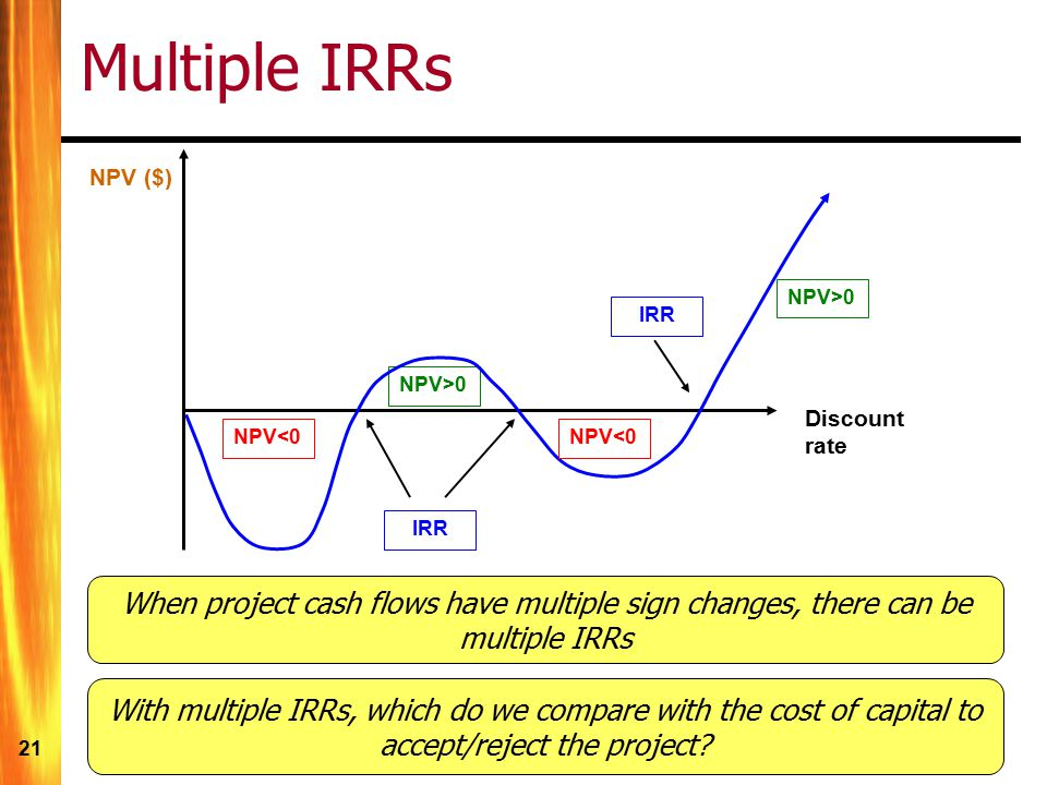 Multiple IRRs NPV ($) NPV>0. IRR. NPV>0. Discount rate. NPV<0. NPV<0. IRR.
