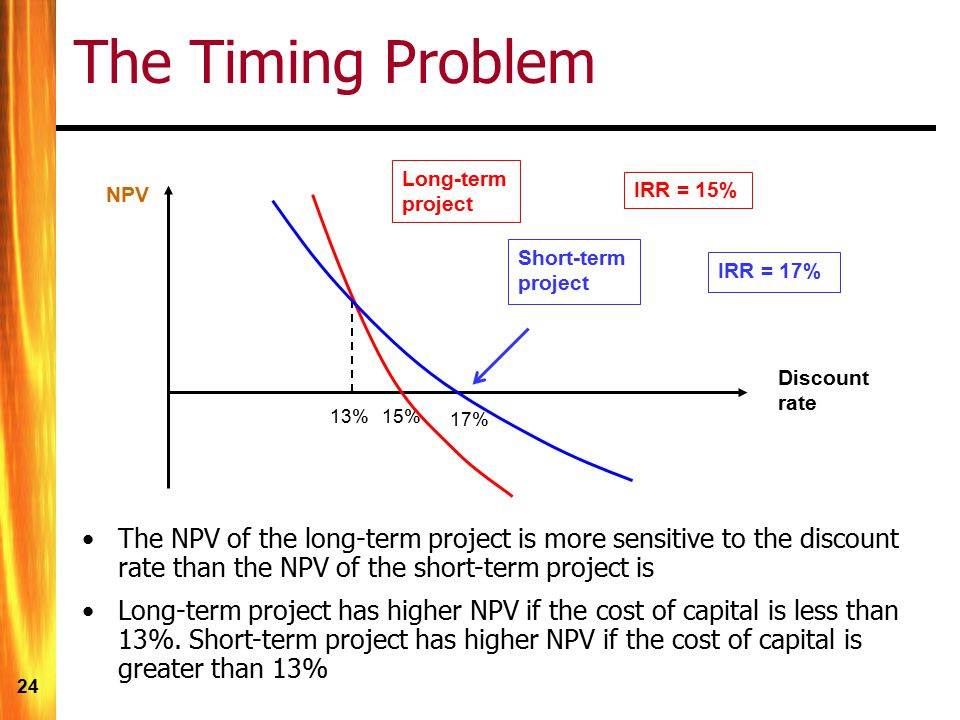 The Timing Problem Long-term project. NPV. IRR = 15% Short-term project. IRR = 17% Discount rate.