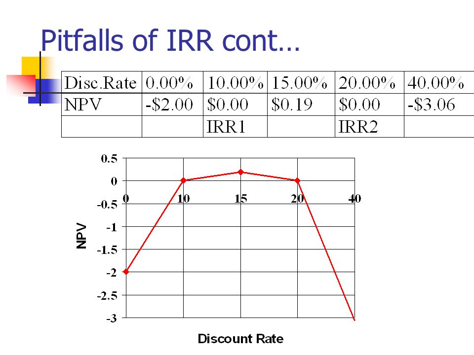 Pitfalls of IRR cont…